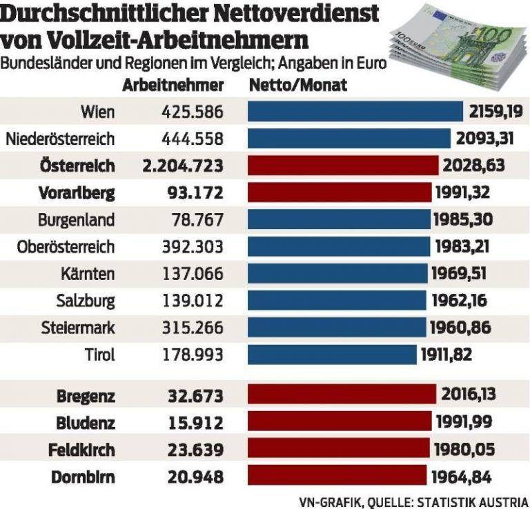 Durchschnittseinkommen Netto