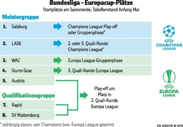 champions league tabellenstand