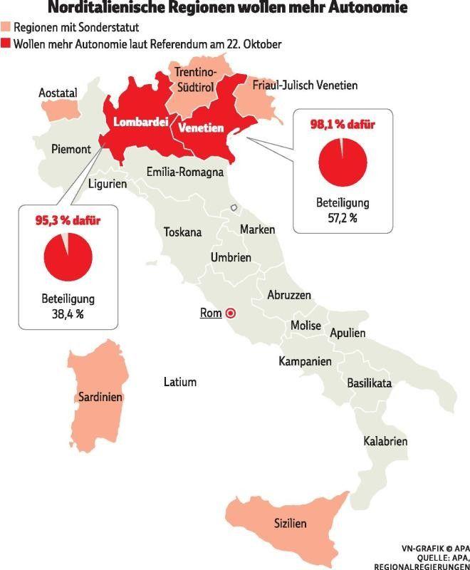 Norditaliener