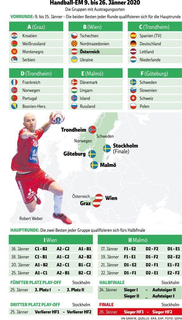 Handball Wm 2020 Deutschland Hauptrunde Spielplan Und